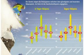 ADAC vergeleek de prijzen van skipassen in 2011/2012